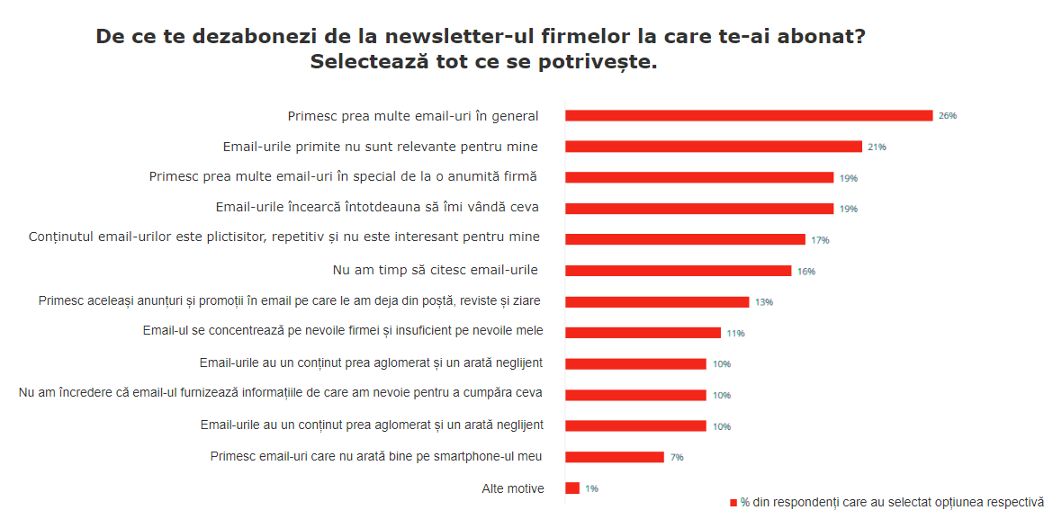motive-dezabonare-newsletter-firme