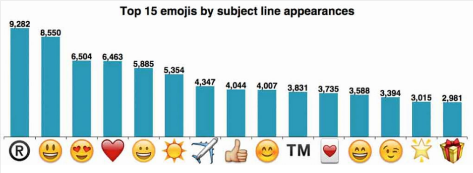 top-15-emoji-in-subiect-newsletter-newsman